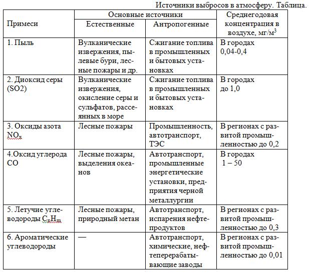 Загрязнение регионов техносферы токсичными веществами pdf
