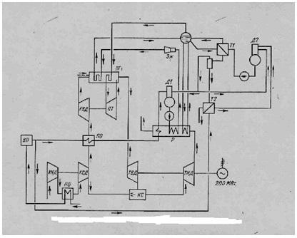 Рис. 2 Тепловая схема ПГУ