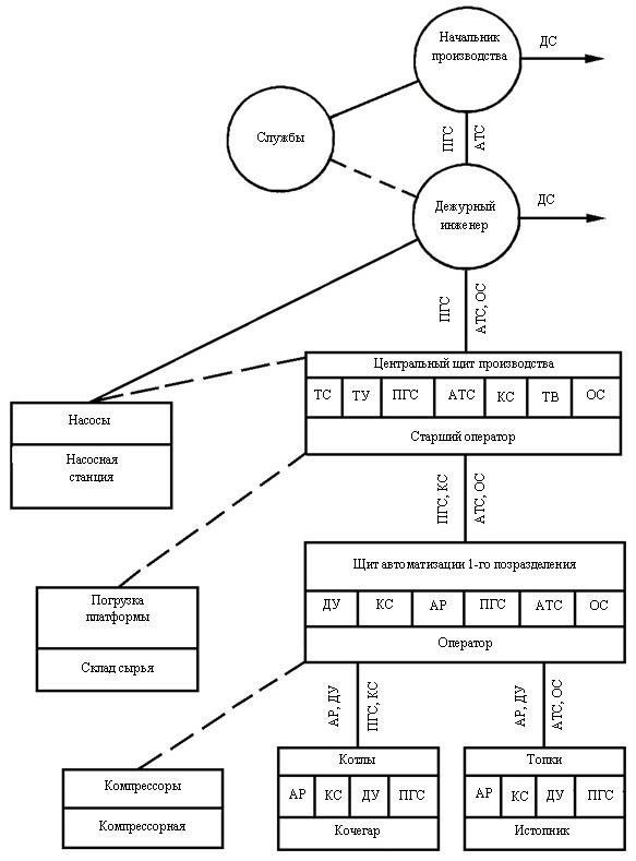 структурной схемы