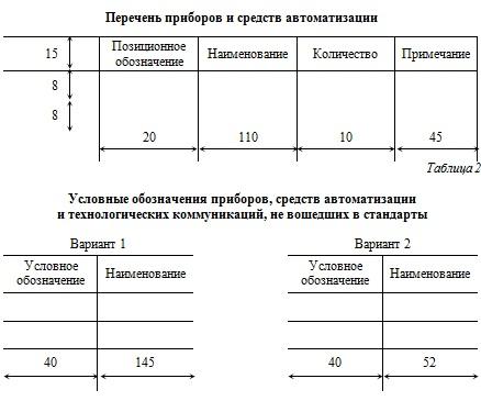 Приведенные таблицы условных