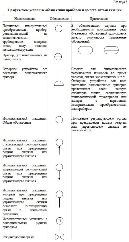 Графические условные