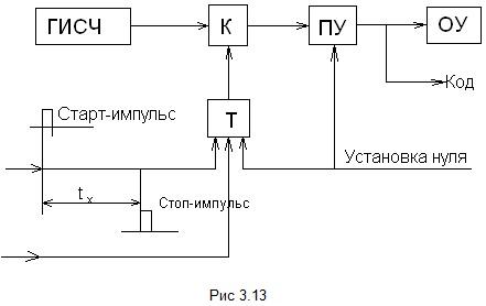 В начале цикла измерения