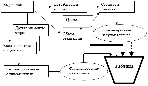 Схема построения прогноза