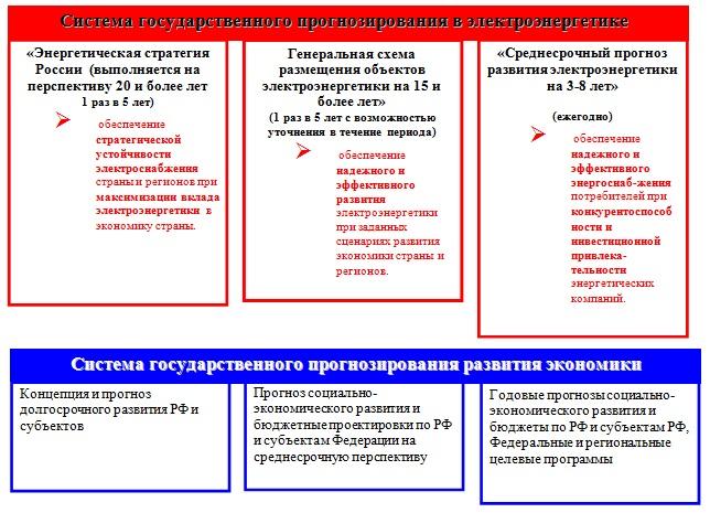 Система государственного прогнозирования электроэнергетики и прогнозирования социально-экономического развития страны