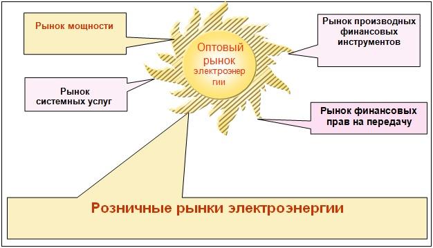 Особенности функционирования оптового и розничных рынков