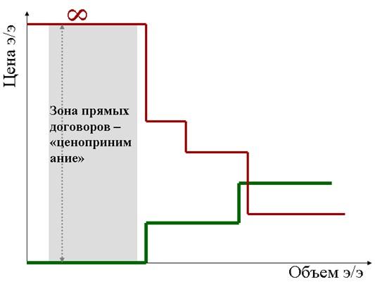 Двухсторонние договоры в аукционе