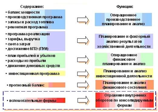 Структуру Бизнес Плана