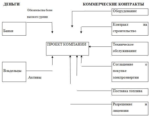 проектного финансирования