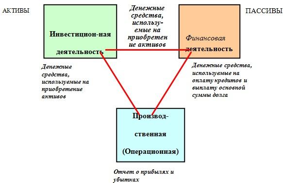 Взаимосвязи денежных потоков